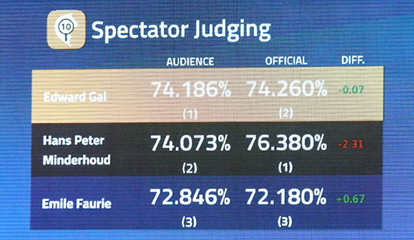 Scoreboard at the London World Cup event in Olympia comparing official results from the panel of five judges and the spectator judging. © 2016 Ken Braddick/dressage-news.com